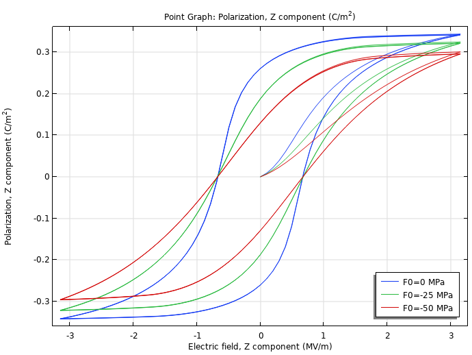 A line graph plotting the polarization hysteresis loops for different values of a ceramic actuator in red, green, and blue.