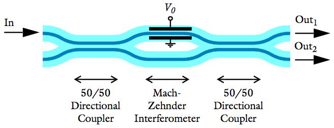 Mach-Zehnder-modulator-with-an-applied-voltage