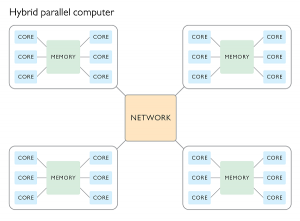 shared-memory-distributed-memory-hybrid-parallel-computing-300x221